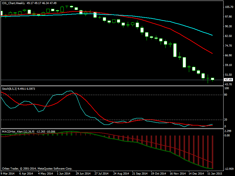 Oil Chart Weekly