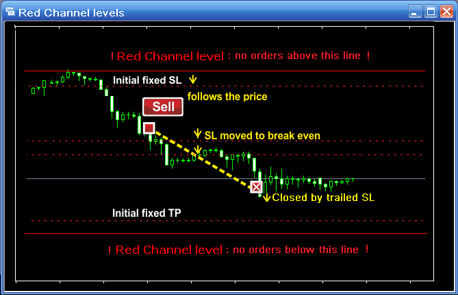 Forex 3000 dollars robot free download