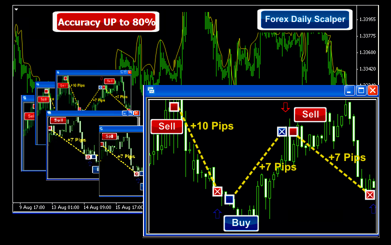 Forex daily scalper free download