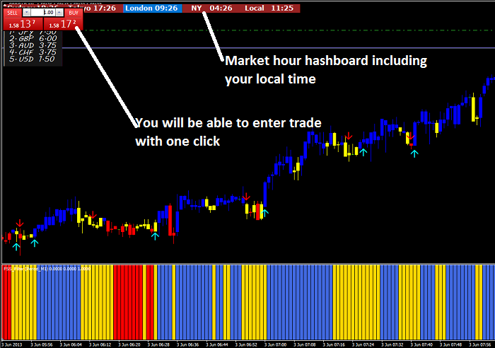 Forex severe scalper trading system