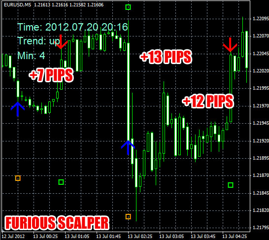 Binary options eurusd strategy