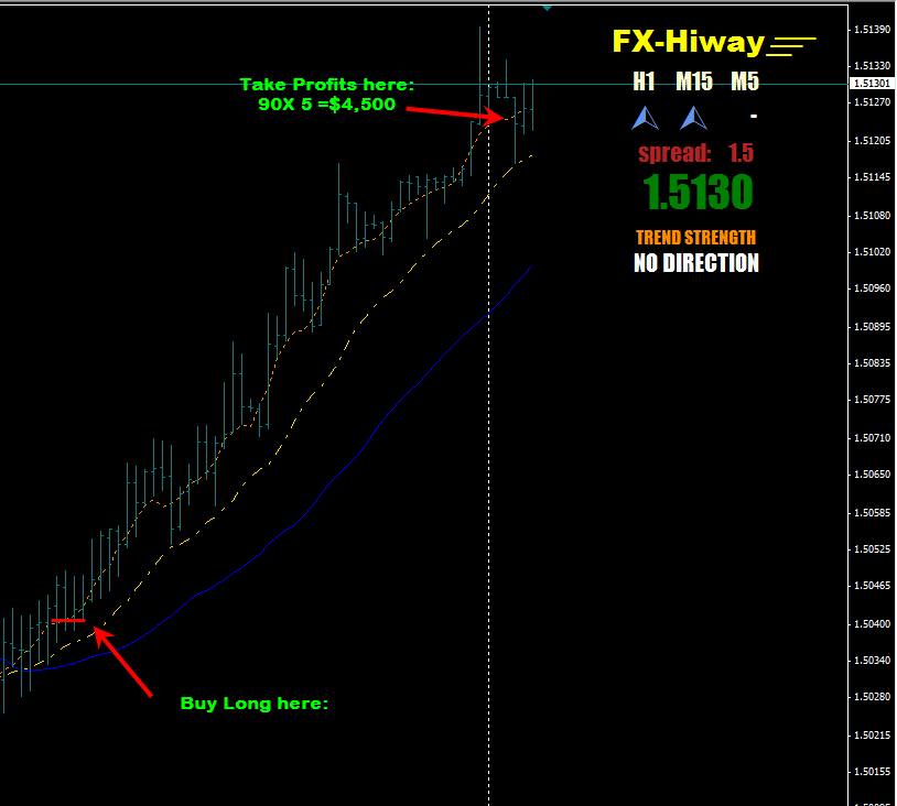 FX Hiway Scalping System