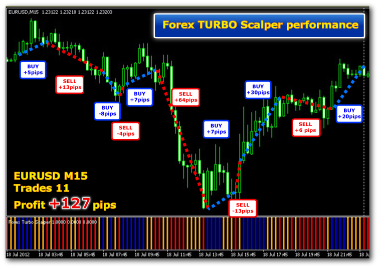FX Turbo Scalper