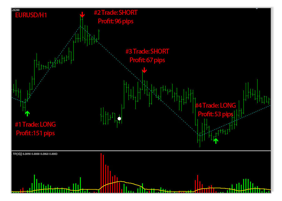 Safe Simple Profits Forex System
