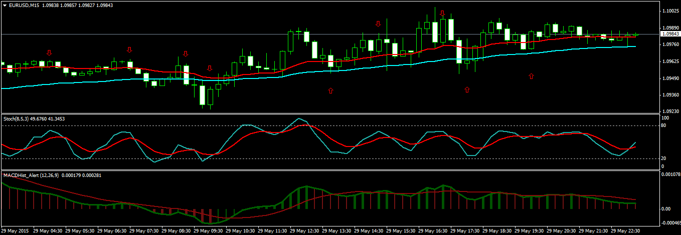 1 Hour Forex Strategy