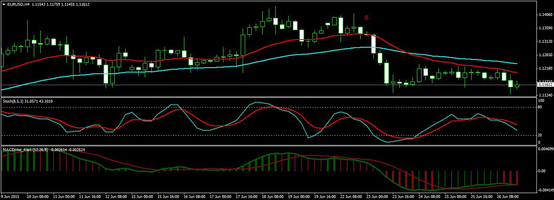 EURUSD H4 Chart