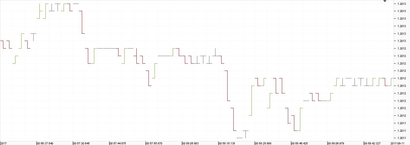 EURUSD Ticks Data