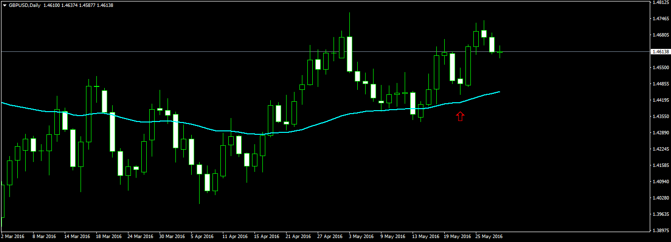 GBPUSD daily