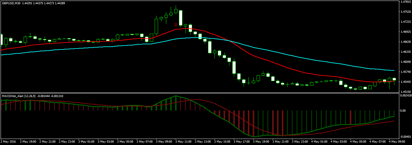 Day Trading Strategy