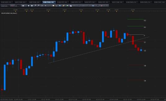 Forex Breakout Trading Strategies