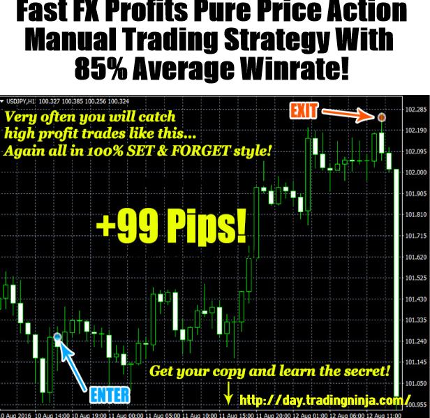 Fast FX Profits