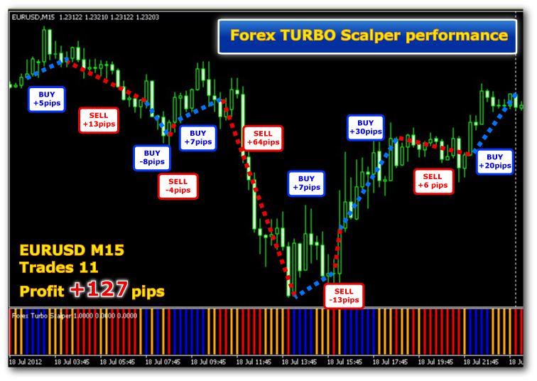 FX Turbo Scalper