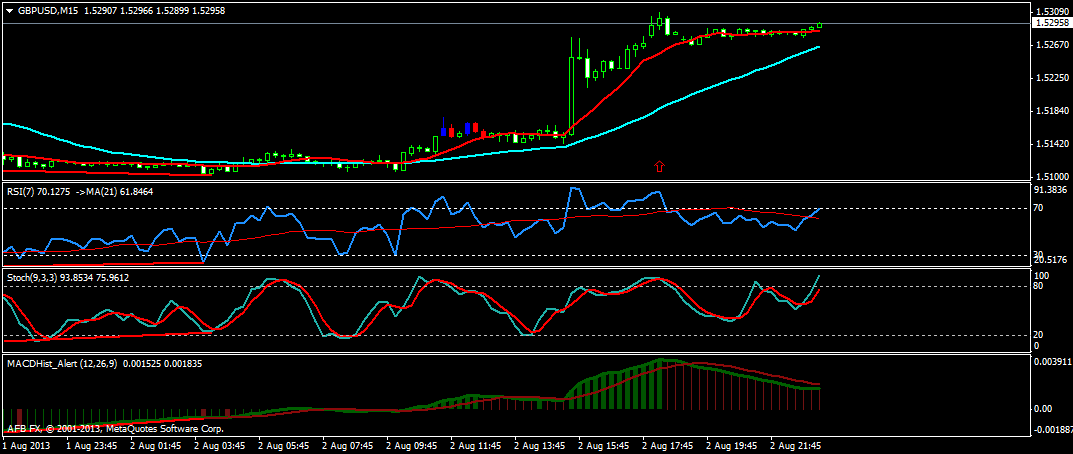 Trading NFP Report on M5 Timeframe